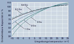Diagramm entnehmbare Kapazität in Abhängigkeit der Temperatur.