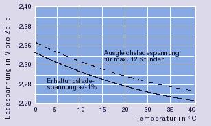 Diagramm Baureihe Marathon MFT laden
