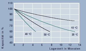 Diagramm Selbstentladung in Abhängigkeit der Lagertemperatur.