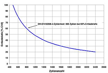 Diagramm entnehmbare Kapazität in Abhängigkeit der Zyklenzahl.