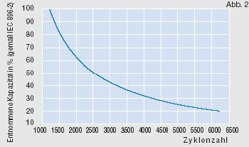 Diagramm entnehmbare Kapazität in Abhängigkeit der Zyklenanzahl